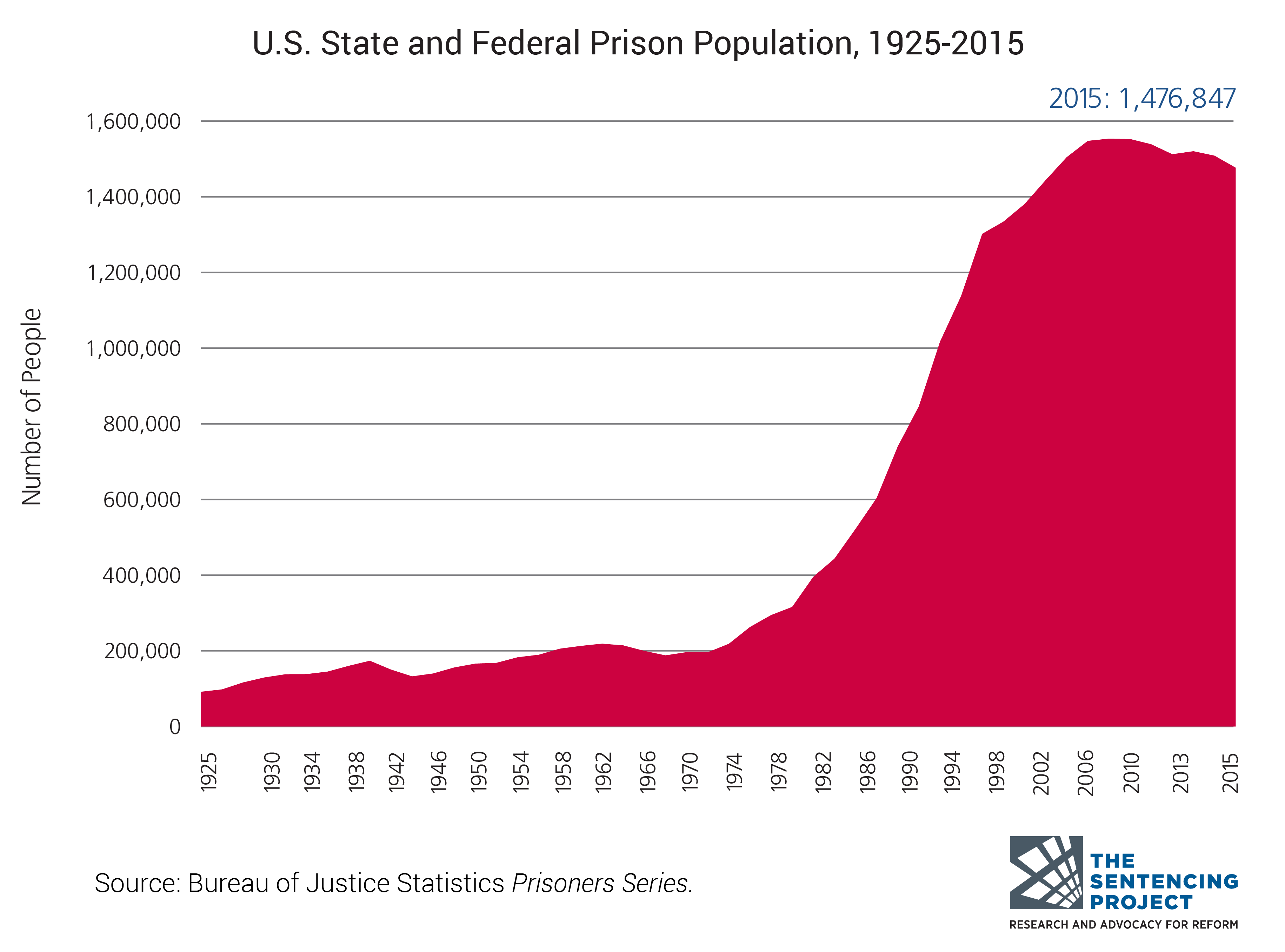 Rise in incarceration rates.